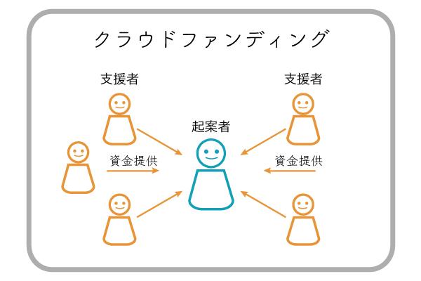 crowdflow